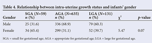 The current pattern of gestational age-related